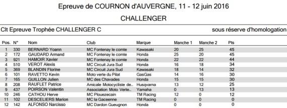 Résultats round 4 cournon Challenger C