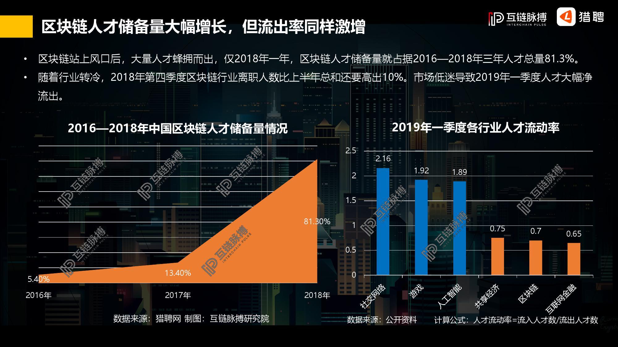 2019年中国区块链行业人才供需研究报告插图(14)