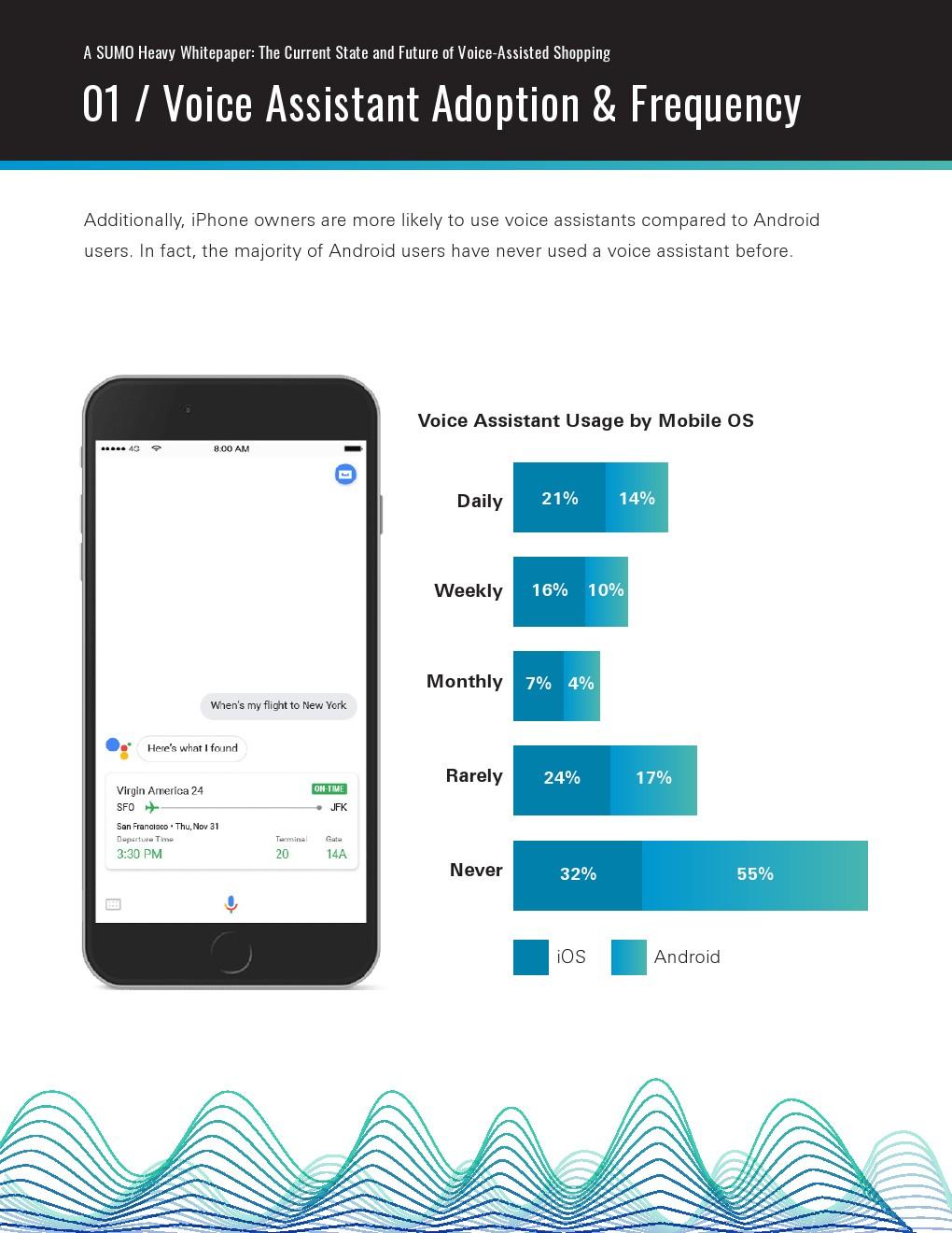 SUMO Heavy:语音助手购物的现状与未来插图(3)