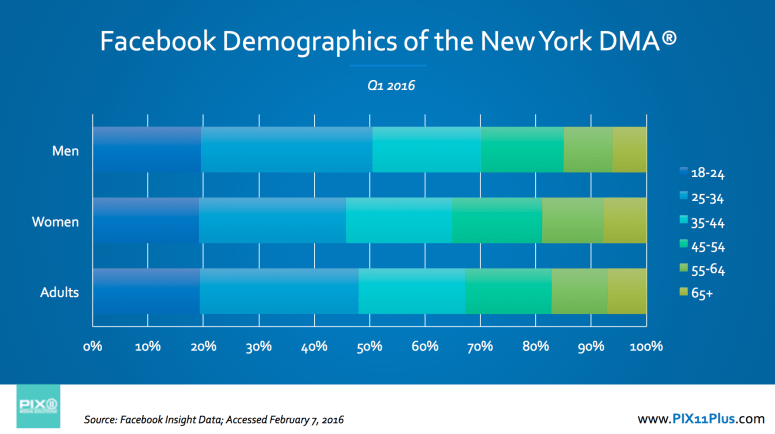 Facebook Demographics in the New York DMA