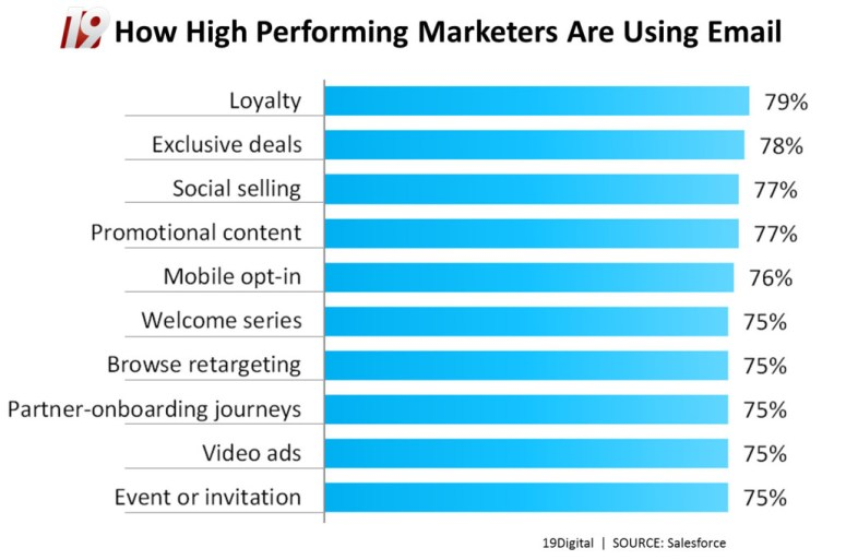 How High Performing Marketers Use Email