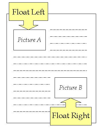 CSS Float - 1Keydata CSS Tutorial