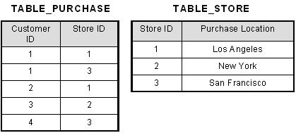 2nd Normal Form Example