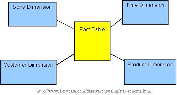 Star Schema - Dimensional Databasing