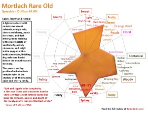 Mortlach Rare Old review chart One Man's Malt 1mansmalt.com