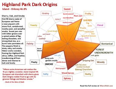 Highland Park Dark Origins flavor map review 1mansmalt.com