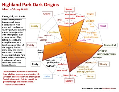 Highland Park Dark Origins flavor map review 1mansmalt.com
