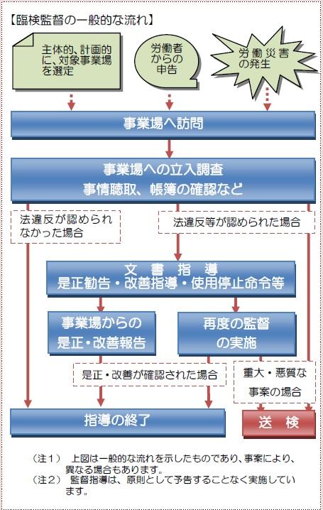【厚生労働省】「労働基準監督官の役割:臨検監督の一般の流れ」より