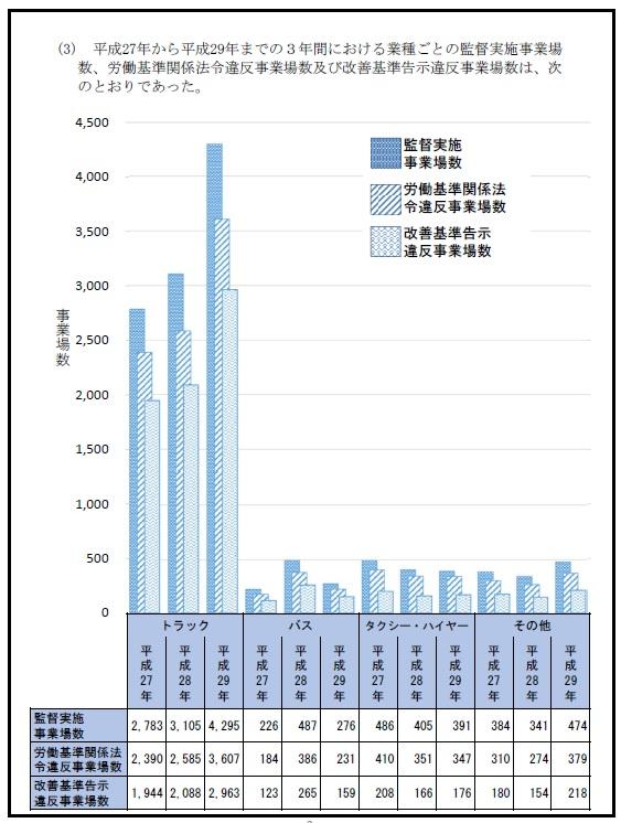 厚生労働省:平成27年から平成29年までの3年間における業種ごとの監督実施事業場数