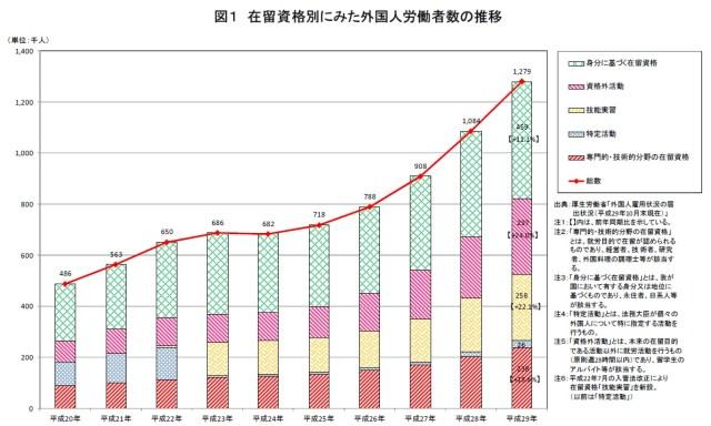 厚生労働省:在留資格別にみた外国人労働者の推移