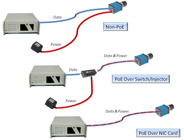 power over ethernet poe  what is poe  cameras with poe