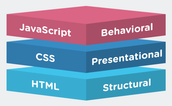 How can you use HTML, CSS and JavaScript for Web ...