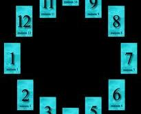Tarot: La Roue Astrologique