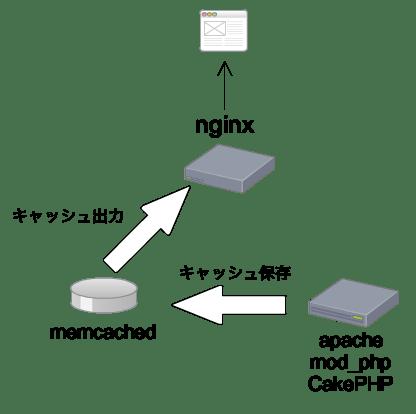 CakePHPとnginx+memcachedで手軽にキャッシュを活用する - Shin