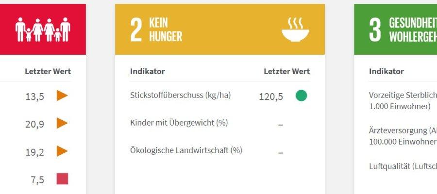 sdg-portal.de