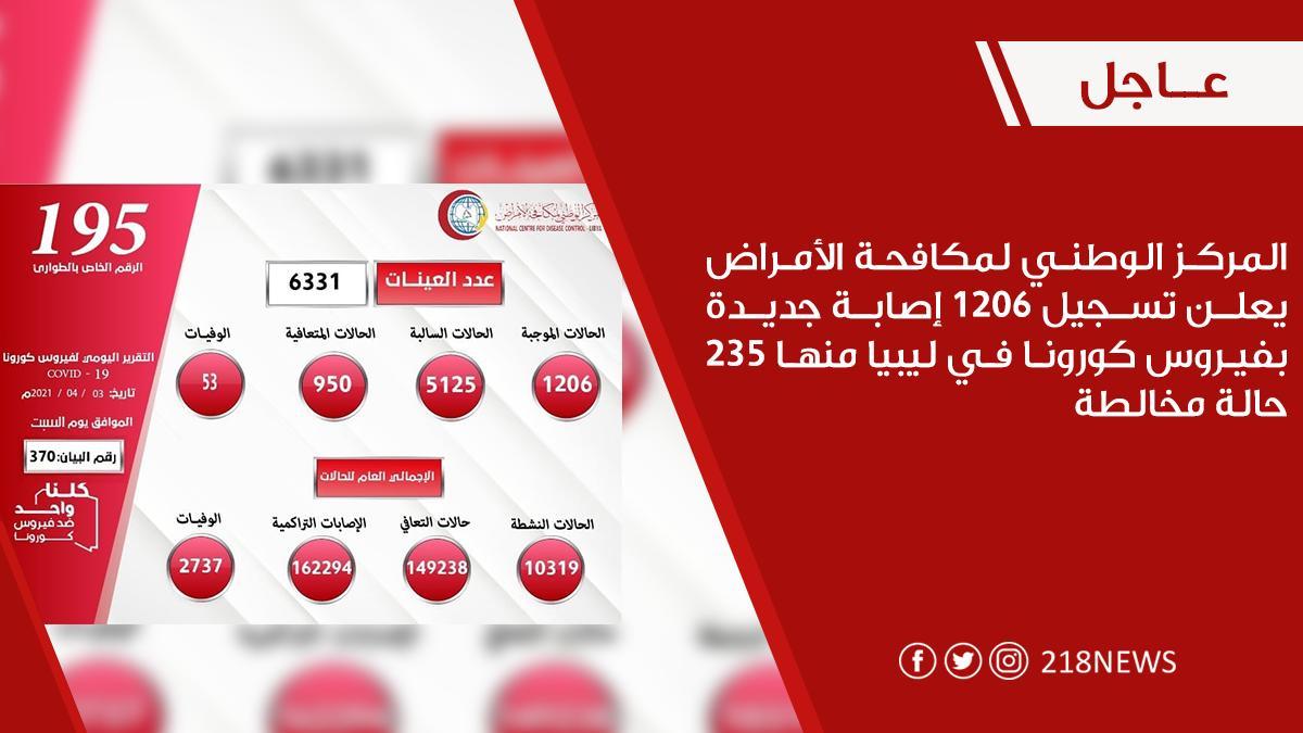 تسجيل 1206 إصابة جديدة بفيروس كورونا في ليبيا