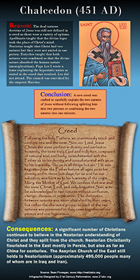 Chalcedon 451 AD infographic link