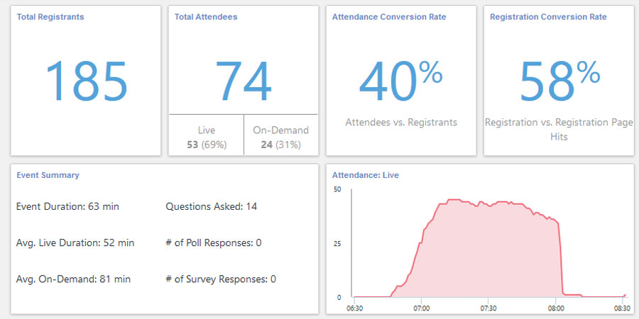 New analytics and event report dashboards