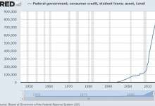 Photo of What Everyone Should Know About the Student Debt Crisis (in 4 Charts)
