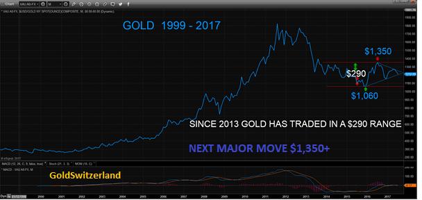 24hGold - Le prix de l'or est ...
