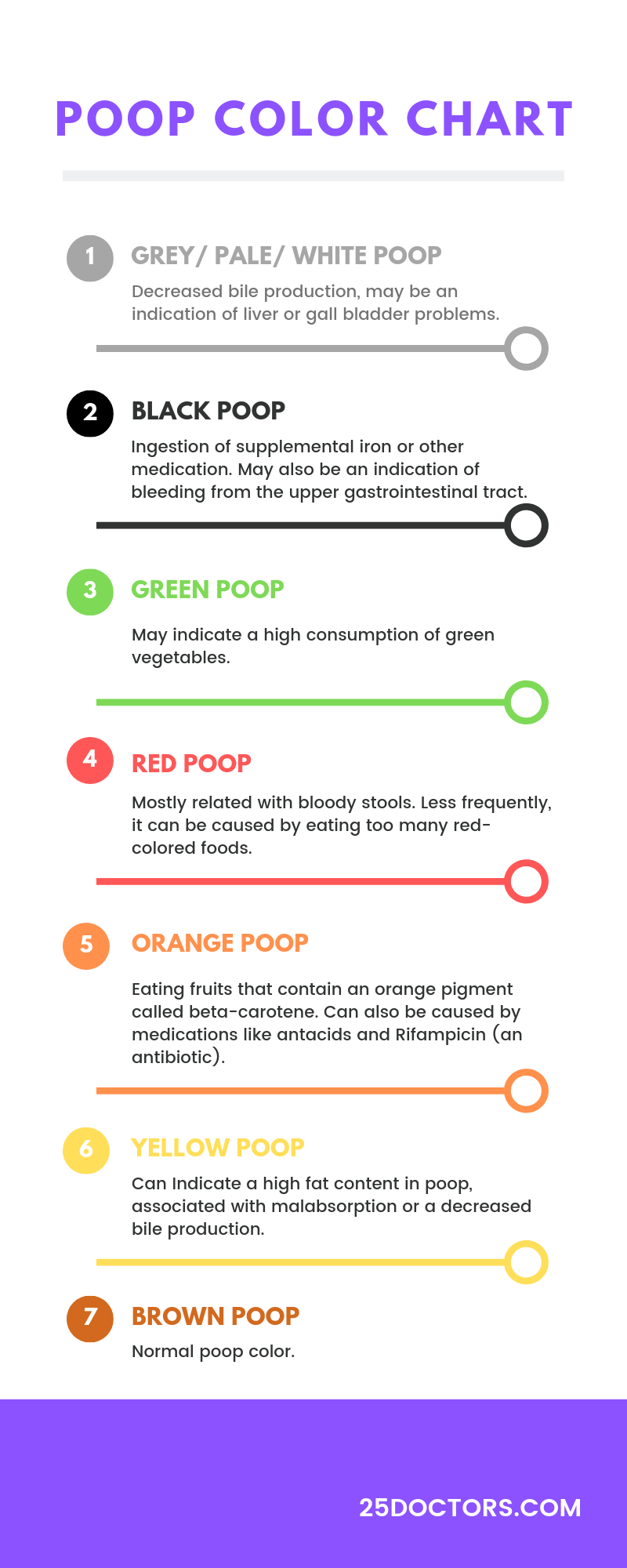 Poop Chart What The Color And Texture Of Your Stool Means