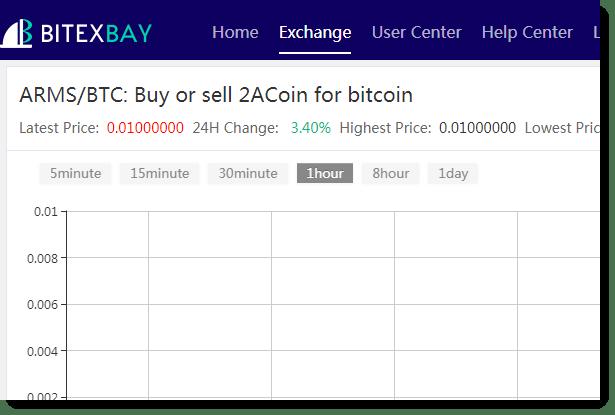 2ACoin on BitexBay