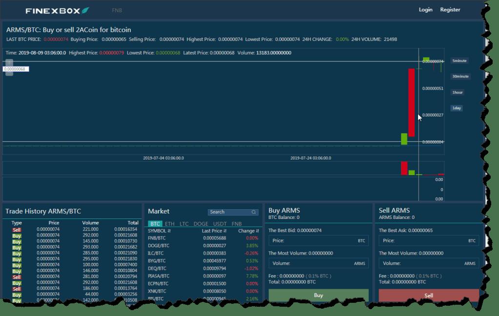 FinexBox Trading