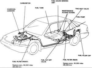 1987 Honda Accord Fuel Filter: Engine Mechanical Problem 1987