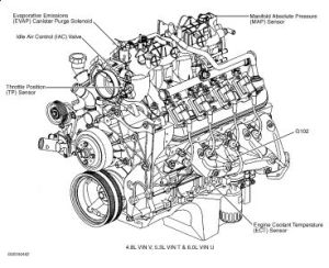 2002 GMC Yukon Low Idle: Engine Starts Fine but Runs at a