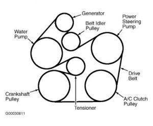 2001 Ford Taurus SERPENTINE BELT: Engine Mechanical Problem 2001