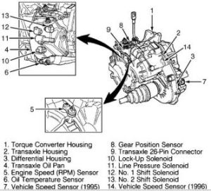 1996 Volvo 850 Whether to Replace Transmission: the Transmission