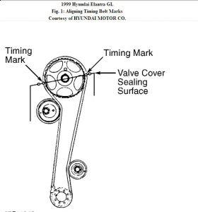 1999 Hyundai Elantra Timing Belt: I'm Looking for a Diagram for