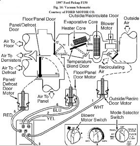 1997 Ford F150 Repair Question: Last Month the Heater Core