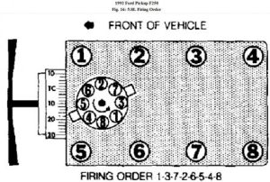1992 Ford F250 Firing Order: My Truck Has Been Fouling Its Plugs