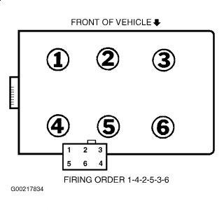 2005 Ford Taurus Spark Plug Wiring Diagram - Wiring Diagram  Ford Taurus Spark Plug Wiring Diagram on ford taurus spark plug coil, ford explorer firing order diagram, ford taurus water pump diagram, spark plug wire diagram, 1937 ford spark plug wiring diagram, ford mustang spark plug wiring diagram, 1999 ford ranger spark plug wiring diagram, 1994 ford ranger spark plug wiring diagram, 2002 f150 spark plug diagram, 1992 honda ignition wiring diagram, 94 ford ranger spark plug wiring diagram, ford 4.2 firing order, ford f-150 spark plug wiring diagram,
