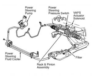 Power Steering Hose Replacement: Steering Problem 6 Cyl Front