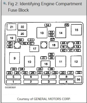 2002 Chevrolet Malibu Fuse Box  Relays: I Need to Know