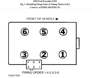 Firing Order: Need to Know Spark Plug Wiring Diagram