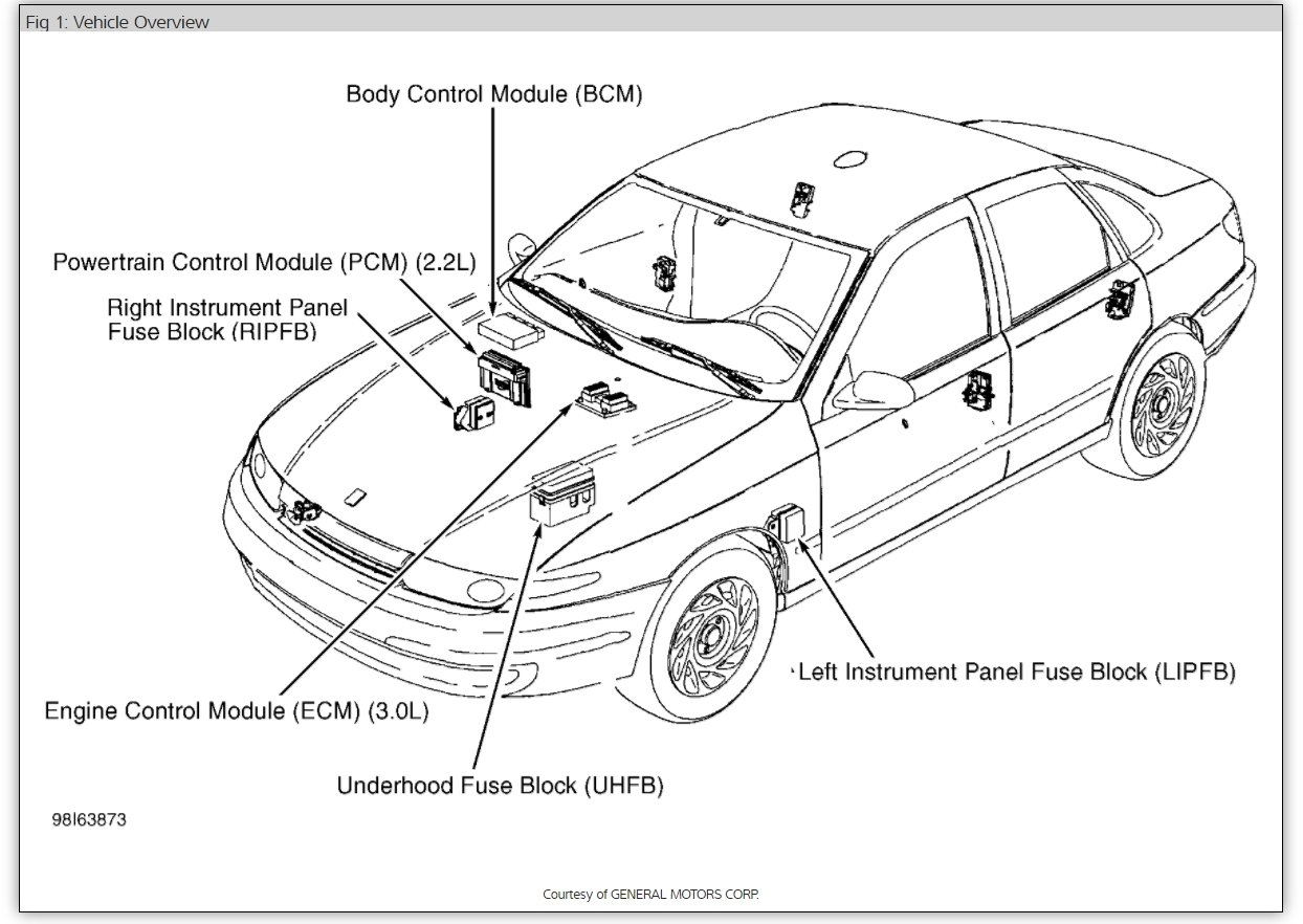 Fuse Box Diagram Electrical Problem 6 Cyl Front Wheel