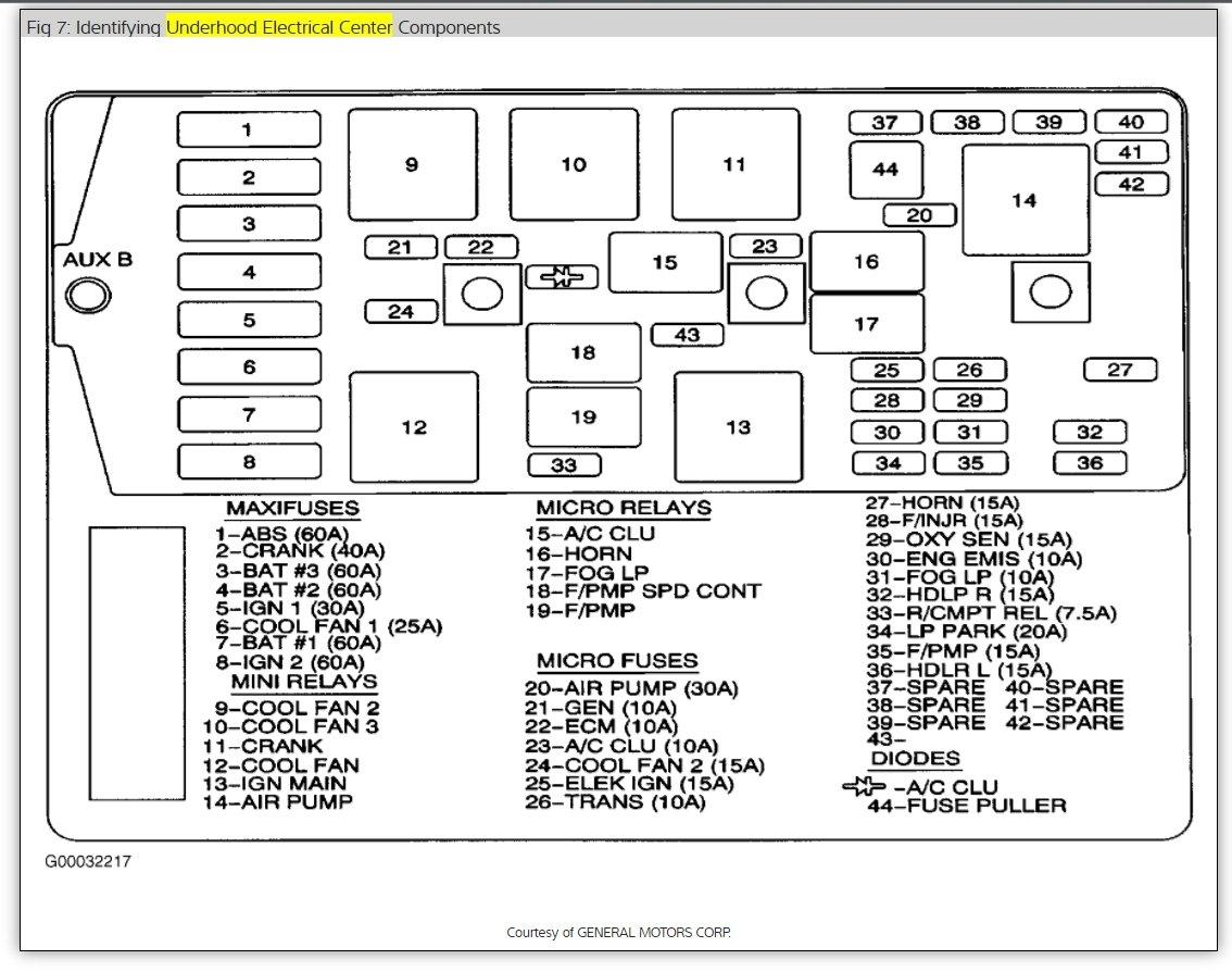 Buick Century Fuse Panel Diagram