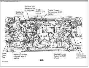 Fuse Box Diagram: Electrical Problem 6 Cyl Four Wheel