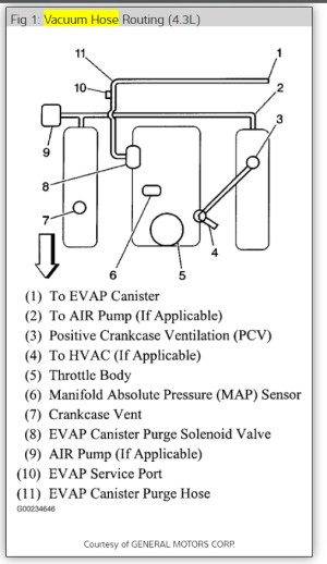 Vacuum System: I Have a 2003 S10 Pickup with a Vacuum Leak and Am