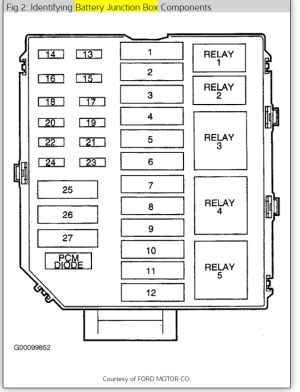 Fuse Block Diagram: Electrical Problem, V8 Two Wheel Drive