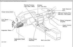 Fuel Pump Relay: Where Is the Fuel Pump Relay on a 1998 Toyota