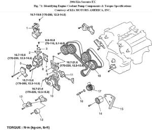 Water Pump: How Do You Replace a Water Pump on a 2004 Kia Sorento
