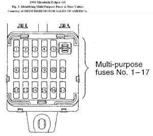1998 Mitsubishi Eclipse Interior Fuse Box Diagram