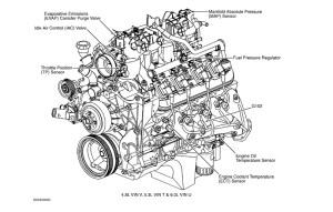 Where Is the Iac Valve Located in My 2000 Chevy Suburban 1500 53l