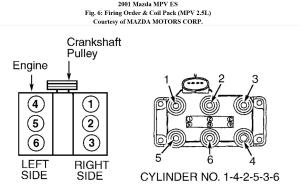 Spark Plug Wire to Coil Diagram for 2001 Mazda Mpv Needed