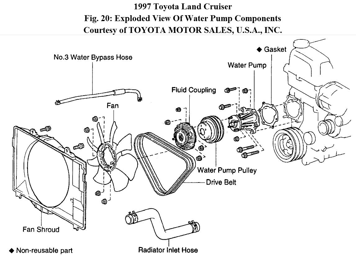 Steps For Replacing Water Pump
