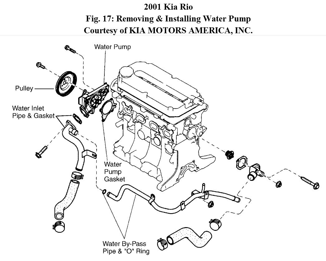 Im Trying To Replace Water Pump Whats The Easiest Way To